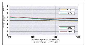 Зависимость динамической жесткости от амплитуды материала SYLOMER® S 600 в стандартном диапазоне возбуждения колебаний строительных конструкций. Образцы 280*280*50 мм
